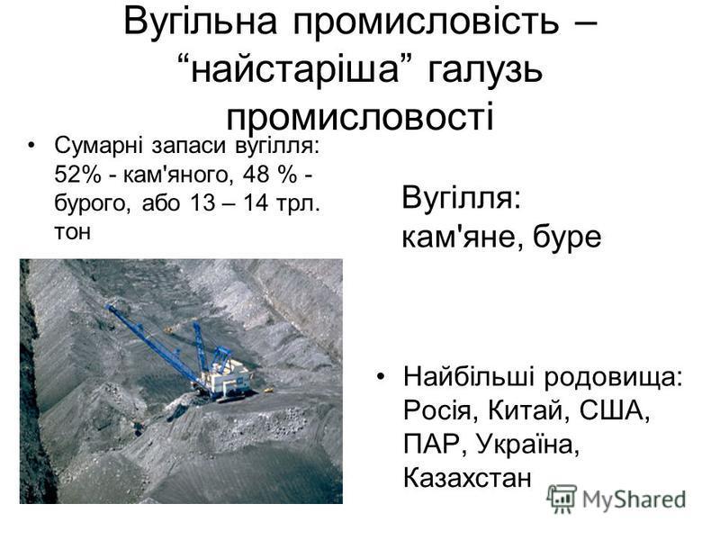 Вугільна промисловість – найстаріша галузь промисловості Сумарні запаси вугілля: 52% - кам'яного, 48 % - бурого, або 13 – 14 трл. тон Найбільші родовища: Росія, Китай, США, ПАР, Україна, Казахстан Вугілля: кам'яне, буре
