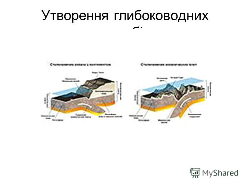 Утворення глибоководних жолобів