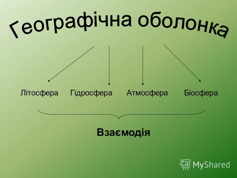 Літосфера Гідросфера Атмосфера Біосфера Взаємодія