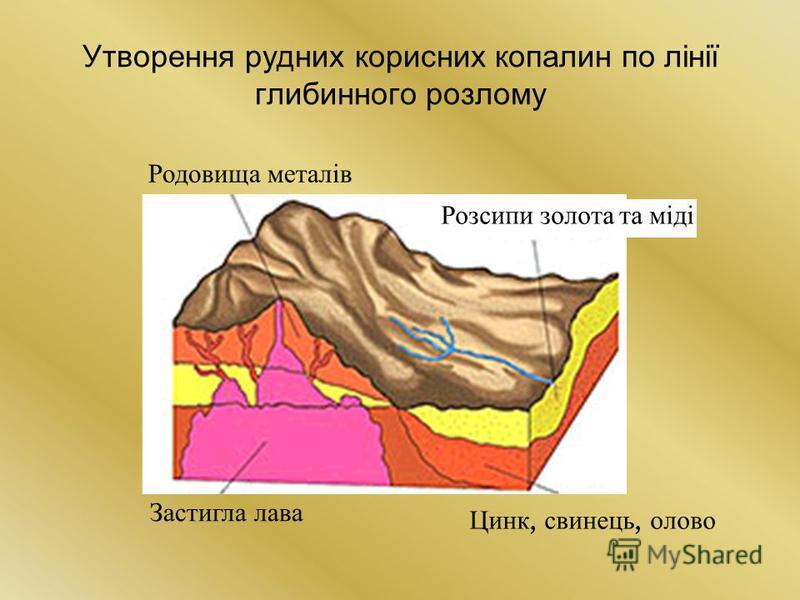 Утворення рудних корисних копалин по лінії глибинного розлому Цинк, свинець, олово Застигла лава Розсипи золота та міді Родовища металів