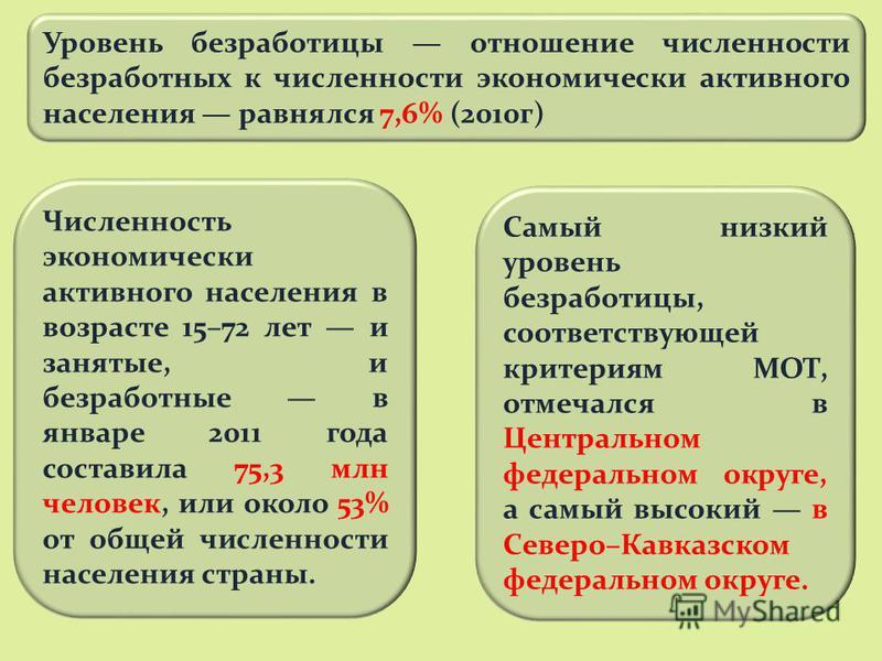 Самый низкий уровень безработицы, соответствующей критериям МОТ, отмечался в Центральном федеральном округе, а самый высокий в Северо–Кавказском федеральном округе. Уровень безработицы отношение численности безработных к численности экономически акти