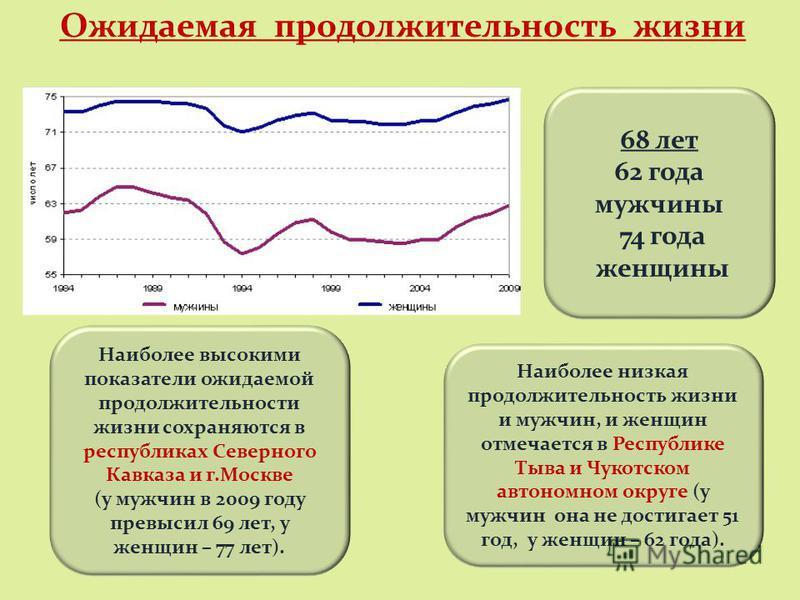 Наиболее высокими показатели ожидаемой продолжительности жизни сохраняются в республиках Северного Кавказа и г.Москве (у мужчин в 2009 году превысил 69 лет, у женщин – 77 лет). Наиболее низкая продолжительность жизни и мужчин, и женщин отмечается в Р