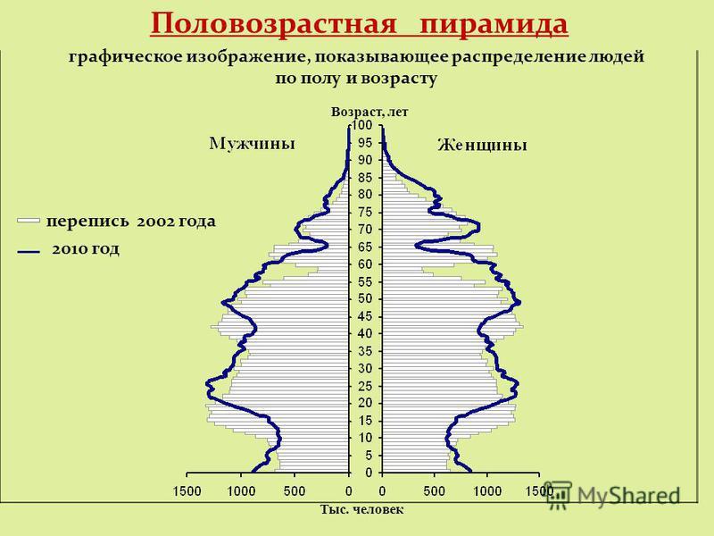 графическое изображение, показывающее распределение людей по полу и возрасту перепись 2002 года Половозрастная пирамида 2010 год Возраст, лет Тыс. человек