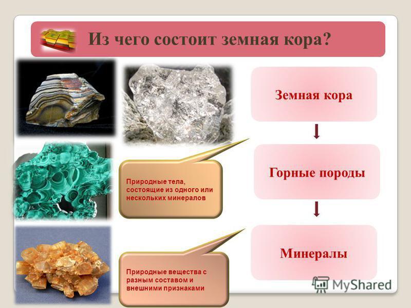 Природные тела, состоящие из одного или нескольких минералов Природные вещества с разным составом и внешними признаками Земная кора Горные породы Минералы Из чего состоит земная кора?