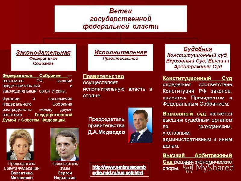Ветви государственной федеральной власти Законодательная Федеральное Собрание Исполнительная Правительство Судебная Конституционный суд, Верховный Суд, Высший Арбитражный Суд Конституционный Суд определяет соответствие Конституции РФ законов, приняты