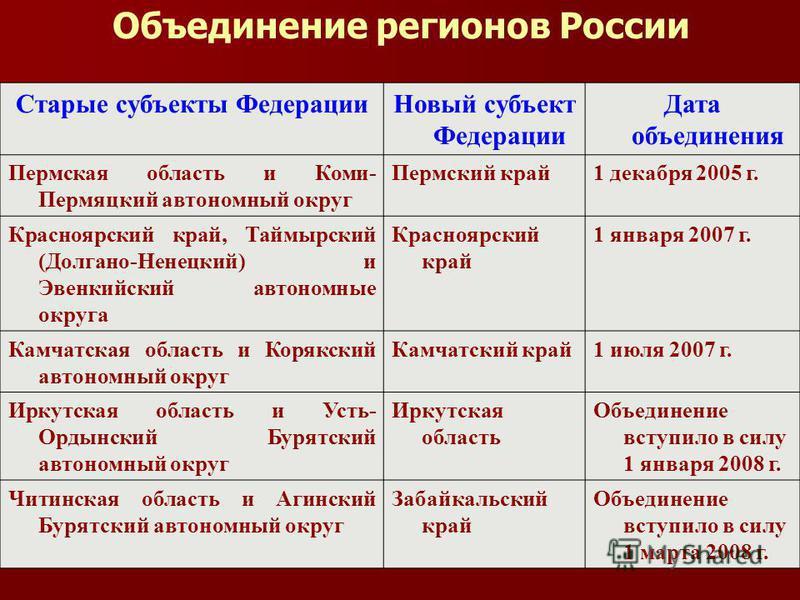 Объединение регионов России Объединение регионов России - политический и экономический процесс объединения двух или нескольких граничащих между собой и тесно экономически взаимосвязанных субъектов Российской Федерации, начавшийся в 2003 году при акти