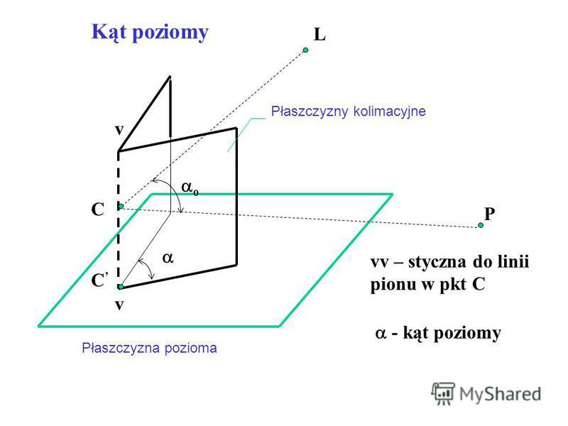 C L P Płaszczyzna pozioma Płaszczyzny kolimacyjne v v C o - kąt poziomy vv – styczna do linii pionu w pkt C Kąt poziomy