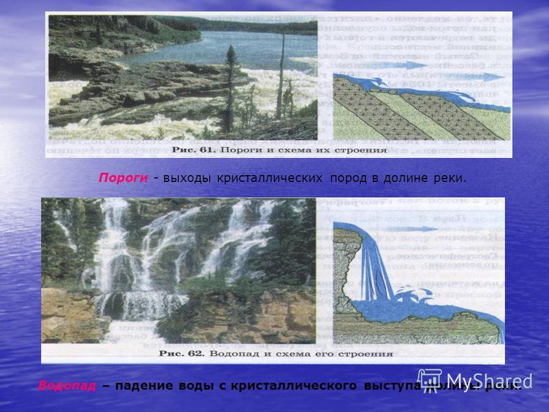 Пороги - выходы кристаллических пород в долине реки. Водопад – падение воды с кристаллического выступа долины реки.