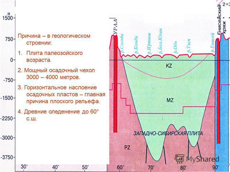 Причина – в геологическом строении: 1. Плита палеозойского возраста. 2. Мощный осадочный чехол 3000 – 4000 метров. 3. Горизонтальное наслоение осадочных пластов – главная причина плоского рельефа. 4. Древние оледенение до 60° с.ш.