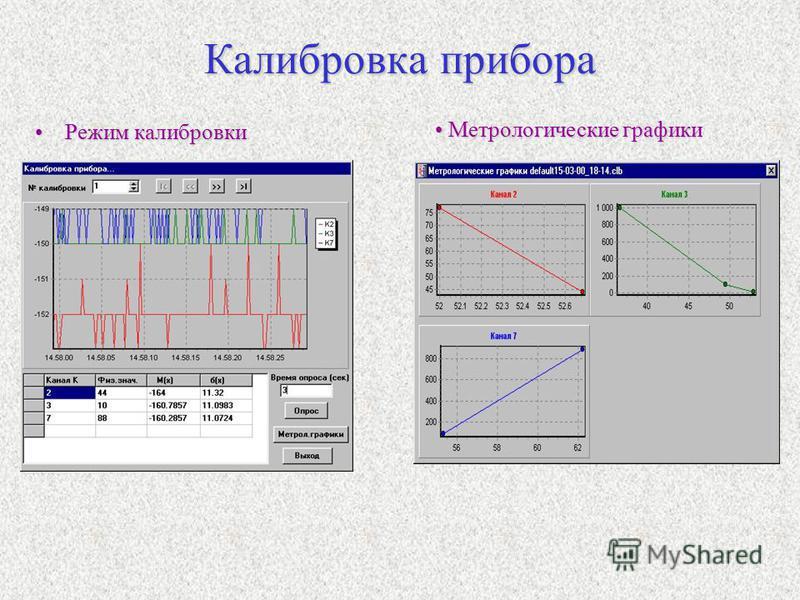 Калибровка прибора Режим калибровки Режим калибровки Метрологические графики Метрологические графики