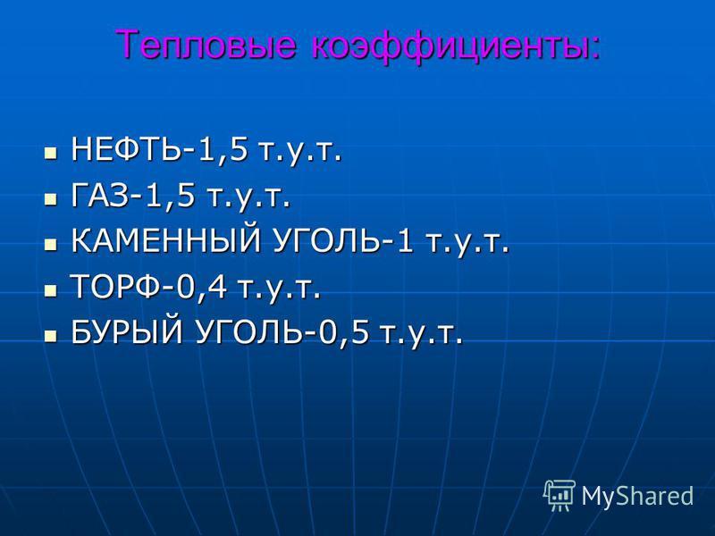 Тепловые коэффициенты: НЕФТЬ-1,5 т.у.т. НЕФТЬ-1,5 т.у.т. ГАЗ-1,5 т.у.т. ГАЗ-1,5 т.у.т. КАМЕННЫЙ УГОЛЬ-1 т.у.т. КАМЕННЫЙ УГОЛЬ-1 т.у.т. ТОРФ-0,4 т.у.т. ТОРФ-0,4 т.у.т. БУРЫЙ УГОЛЬ-0,5 т.у.т. БУРЫЙ УГОЛЬ-0,5 т.у.т.
