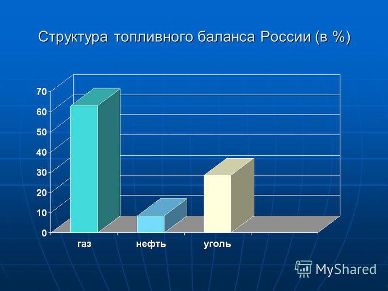 Структура топливного баланса России (в %)