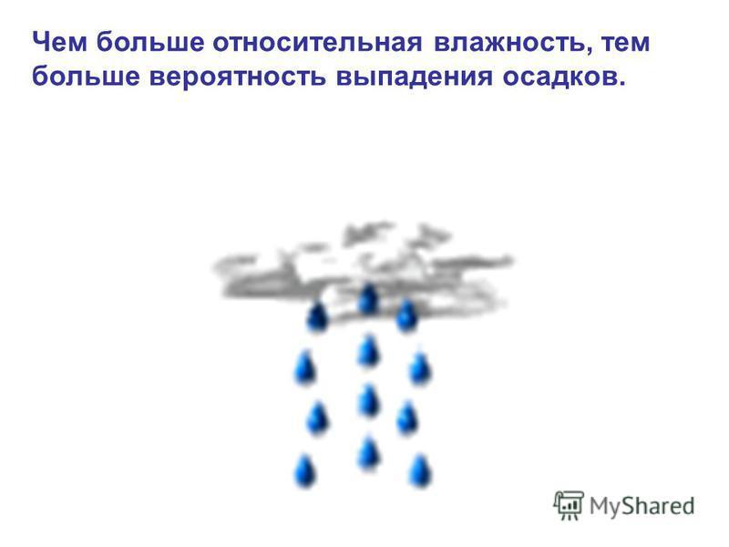Чем больше относительная влажность, тем больше вероятность выпадения осадков.