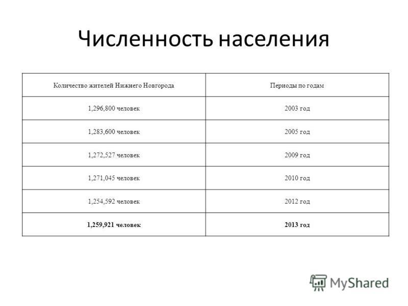Численность населения Количество жителей Нижнего Новгорода Периоды по годам 1,296,800 человек 2003 год 1,283,600 человек 2005 год 1,272,527 человек 2009 год 1,271,045 человек 2010 год 1,254,592 человек 2012 год 1,259,921 человек 2013 год