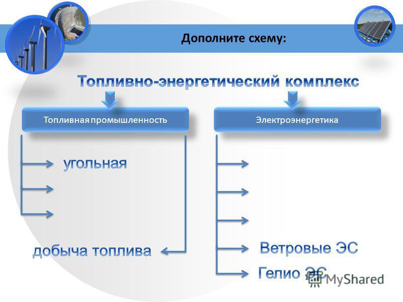 Дополните схему: Топливная промышленность Электроэнергетика
