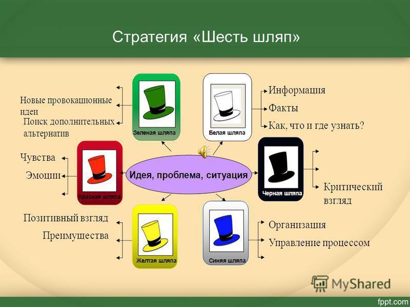 Стратегия «Шесть шляп»