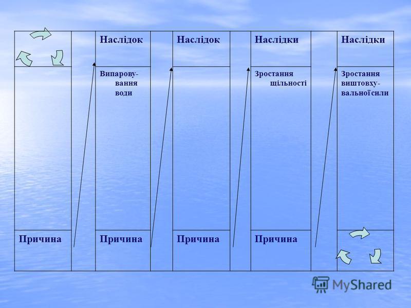 Наслідок Наслідки Випарову- вання води Зростання щільності Зростання виштовху- вальної сили Причина