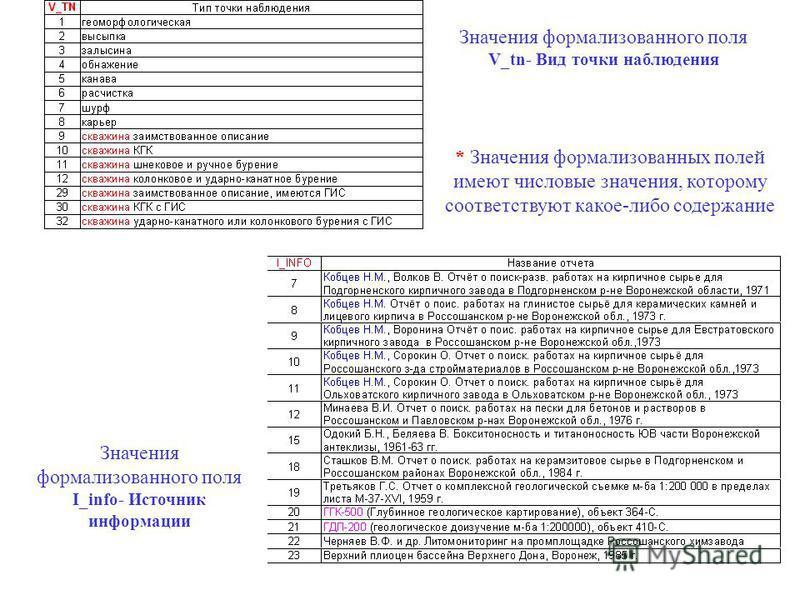 Значения формализованного поля V_tn- Вид точки наблюдения Значения формализованного поля I_info- Источник информации * Значения формализованных полей имеют числовые значения, которому соответствуют какое-либо содержание