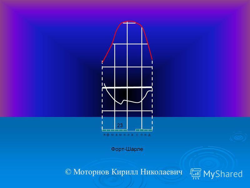 я ф м а м и и а с о н д Форт-Шарле 23 © Моторнов Кирилл Николаевич