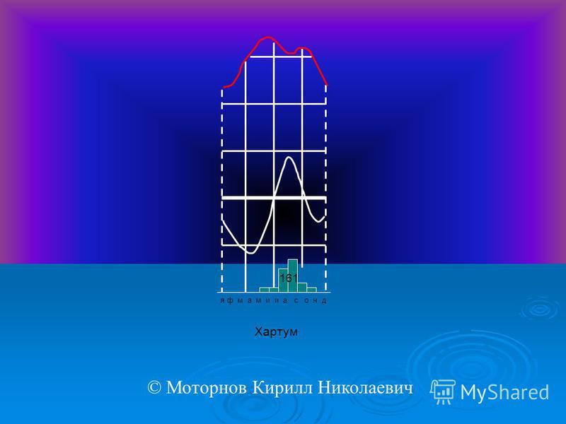 я ф м а м и и а с о н д Хартум 161 © Моторнов Кирилл Николаевич