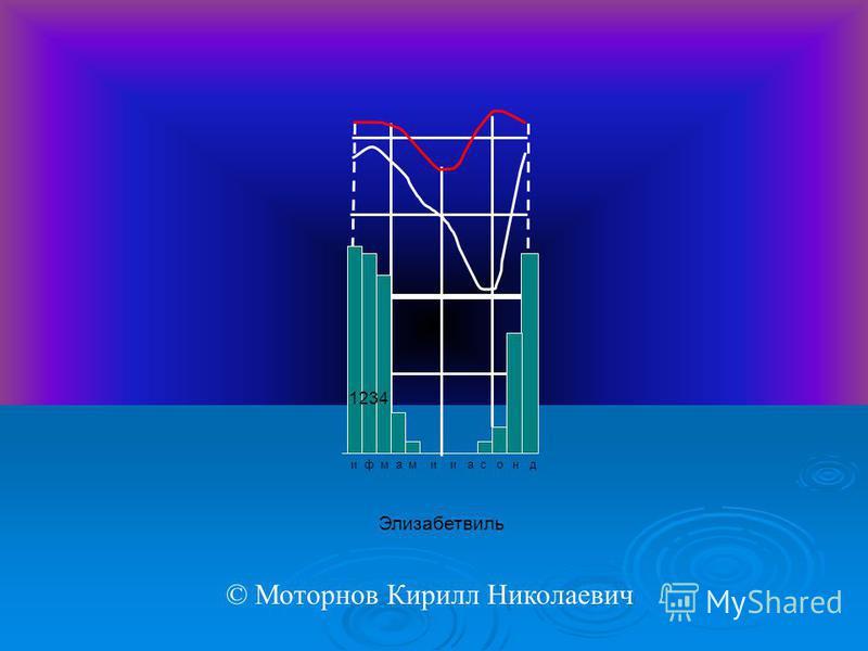 и ф м а м и и а с о н д Элизабетвиль 1234 © Моторнов Кирилл Николаевич