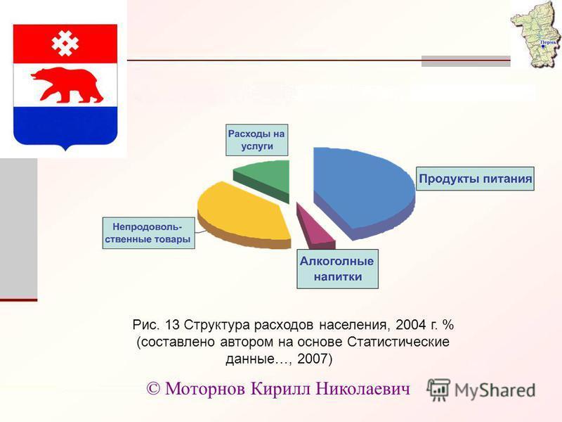 Рис. 13 Структура расходов населения, 2004 г. % (составлено автором на основе Статистические данные…, 2007) © Моторнов Кирилл Николаевич
