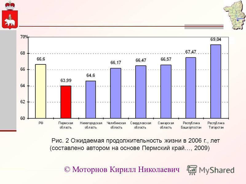 Рис. 2 Ожидаемая продолжительность жизни в 2006 г., лет (составлено автором на основе Пермский край…, 2009) © Моторнов Кирилл Николаевич