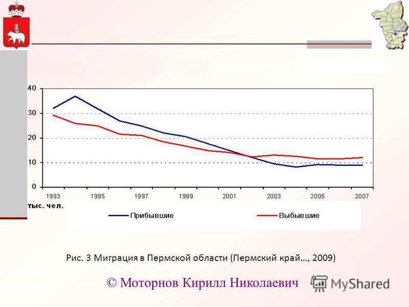 Рис. 3 Миграция в Пермской области (Пермский край…, 2009) © Моторнов Кирилл Николаевич