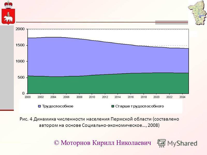 Рис. 4 Динамика численности населения Пермской области (составлено автором на основе Социально-экономическое…, 2008) © Моторнов Кирилл Николаевич