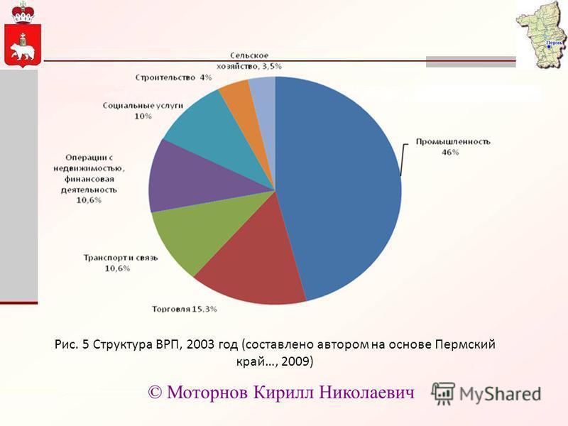 Рис. 5 Структура ВРП, 2003 год (составлено автором на основе Пермский край…, 2009) © Моторнов Кирилл Николаевич