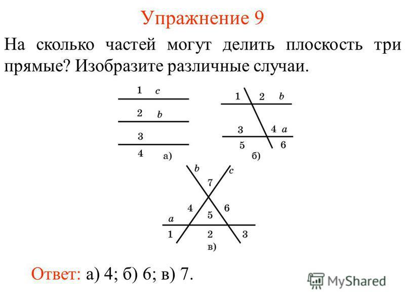 Упражнение 9 На сколько частей могут делить плоскость три прямые? Изобразите различные случаи. Ответ: а) 4; б) 6; в) 7.
