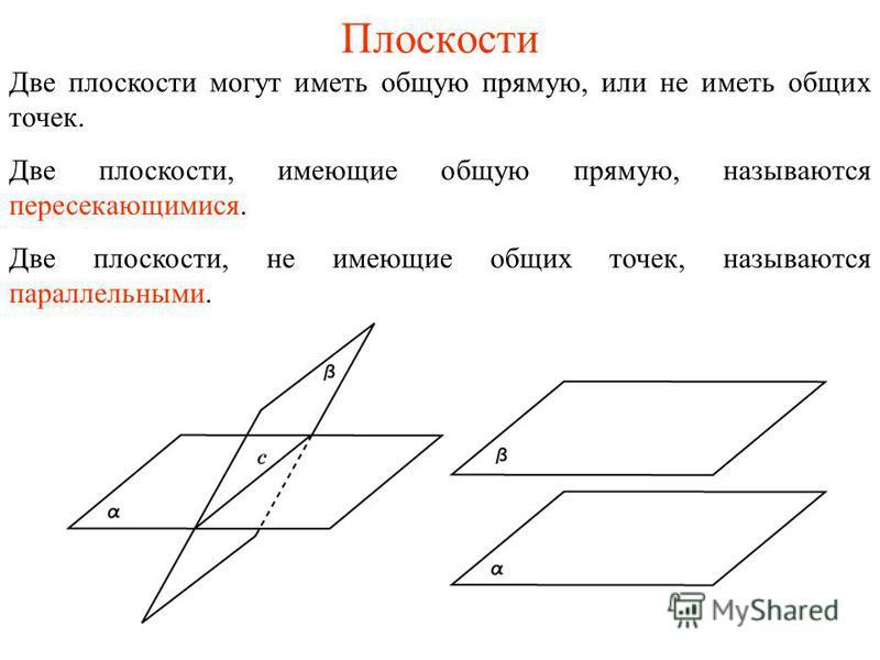 Плоскости Две плоскости могут иметь общую прямую, или не иметь общих точек. Две плоскости, имеющие общую прямую, называются пересекающимися. Две плоскости, не имеющие общих точек, называются параллельными.