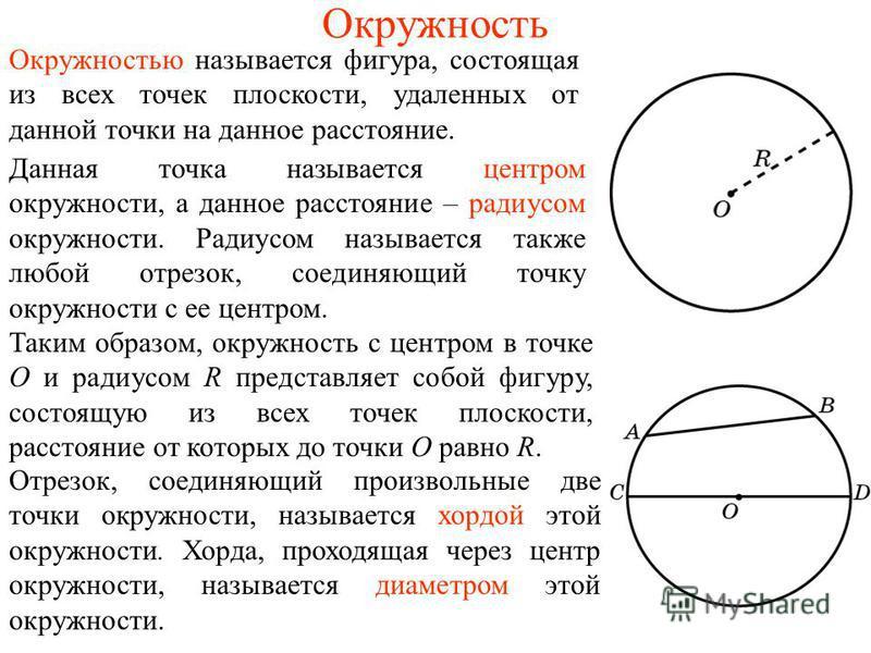 Окружность Окружностью называется фигура, состоящая из всех точек плоскости, удаленных от данной точки на данное расстояние. Данная точка называется центром окружности, а данное расстояние – радиусом окружности. Радиусом называется также любой отрезо