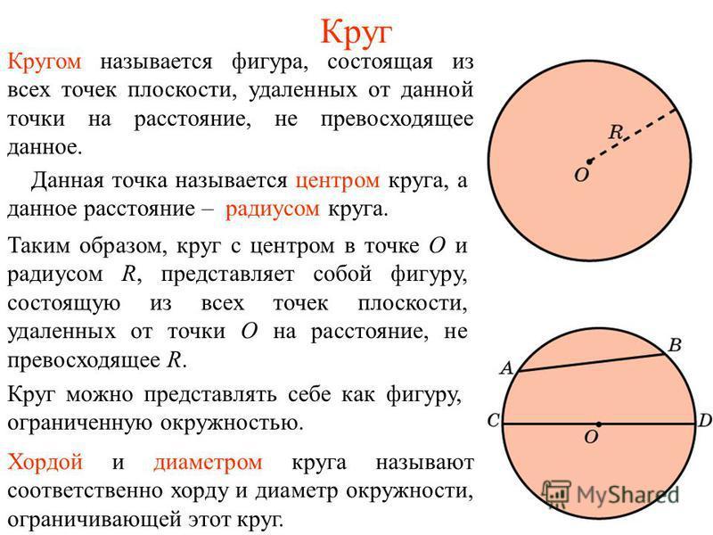 Круг Кругом называется фигура, состоящая из всех точек плоскости, удаленных от данной точки на расстояние, не превосходящее данное. Данная точка называется центром круга, а данное расстояние – радиусом круга. Таким образом, круг с центром в точке О и