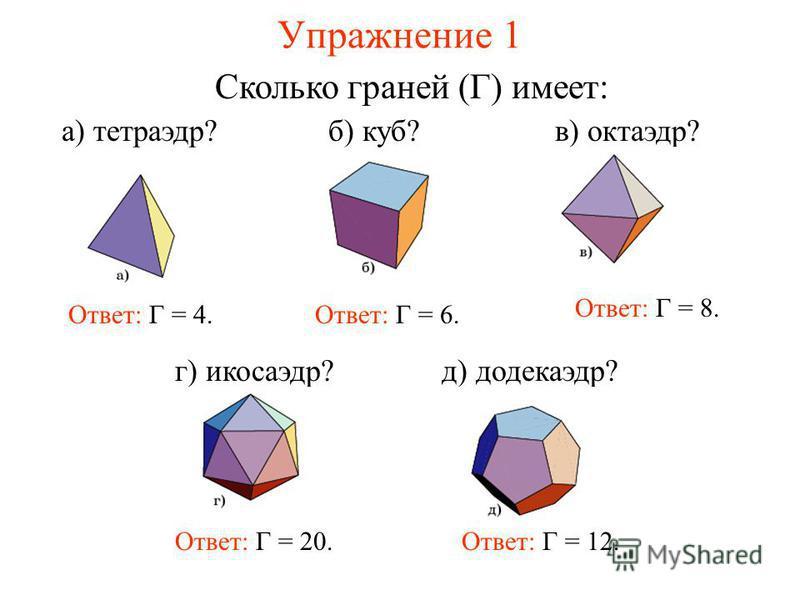 Упражнение 1 Сколько граней (Г) имеет: Ответ: Г = 4.Ответ: Г = 6. Ответ: Г = 8. Ответ: Г = 20. а) тетраэдр?б) куб?в) октаэдр? г) икосаэдр?д) додекаэдр? Ответ: Г = 12.