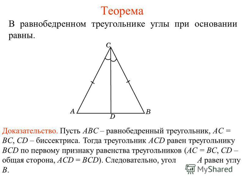 Теорема В равнобедренном треугольнике углы при основании равны. Доказательство. Пусть ABC – равнобедренный треугольник, AC = BC, CD – биссектриса. Тогда треугольник ACD равен треугольнику BCD по первому признаку равенства треугольников (АС = ВС, СD –