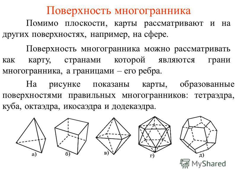 Поверхность многогранника Помимо плоскости, карты рассматривают и на других поверхностях, например, на сфере. На рисунке показаны карты, образованные поверхностями правильных многогранников: тетраэдра, куба, октаэдра, икосаэдра и додекаэдра. Поверхно
