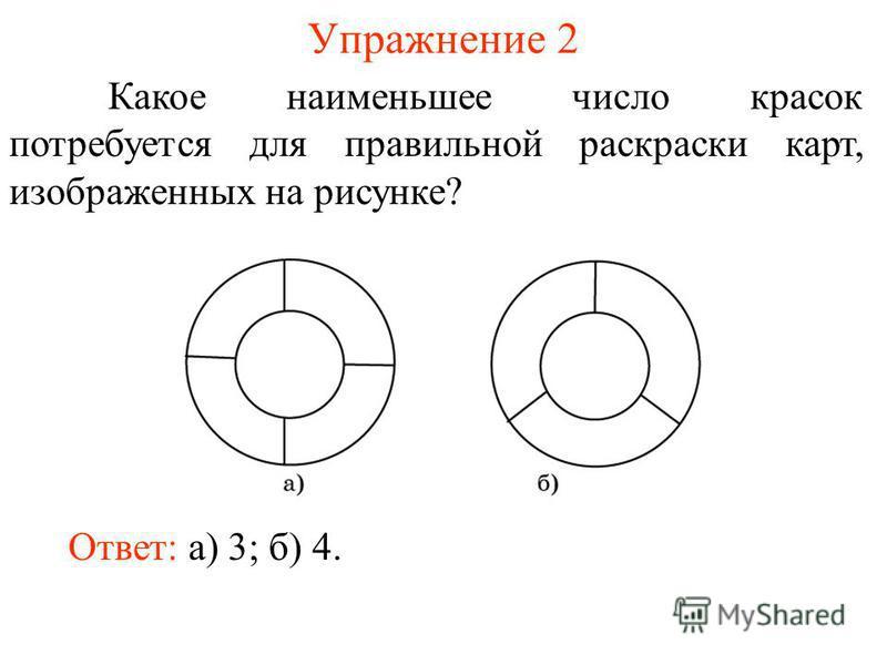 Упражнение 2 Какое наименьшее число красок потребуется для правильной раскраски карт, изображенных на рисунке? Ответ: а) 3; б) 4.