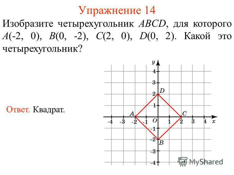Упражнение 14 Изобразите четырехугольник ABCD, для которого A(-2, 0), B(0, -2), C(2, 0), D(0, 2). Какой это четырехугольник? Ответ. Квадрат.
