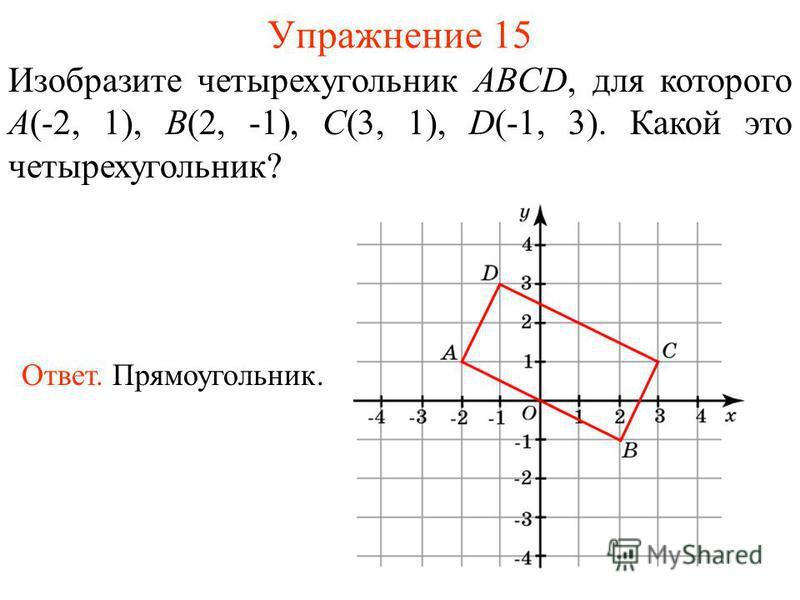 Упражнение 15 Изобразите четырехугольник ABCD, для которого A(-2, 1), B(2, -1), C(3, 1), D(-1, 3). Какой это четырехугольник? Ответ. Прямоугольник.