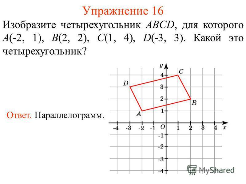 Упражнение 16 Изобразите четырехугольник ABCD, для которого A(-2, 1), B(2, 2), C(1, 4), D(-3, 3). Какой это четырехугольник? Ответ. Параллелограмм.