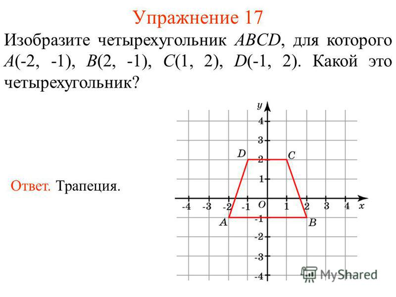 Упражнение 17 Изобразите четырехугольник ABCD, для которого A(-2, -1), B(2, -1), C(1, 2), D(-1, 2). Какой это четырехугольник? Ответ. Трапеция.