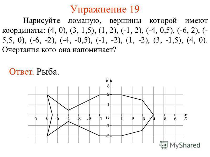 Упражнение 19 Нарисуйте ломаную, вершины которой имеют координаты: (4, 0), (3, 1,5), (1, 2), (-1, 2), (-4, 0,5), (-6, 2), (- 5,5, 0), (-6, -2), (-4, -0,5), (-1, -2), (1, -2), (3, -1,5), (4, 0). Очертания кого она напоминает? Ответ. Рыба.
