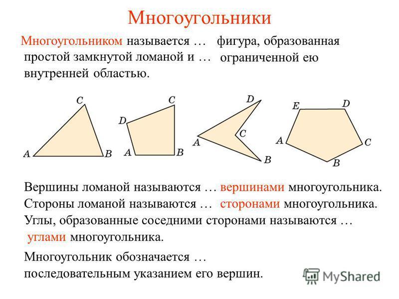 Многоугольники Многоугольником называется … вершинами многоугольника.Вершины ломаной называются … сторонами многоугольника.Стороны ломаной называются … углами многоугольника. Углы, образованные соседними сторонами называются … ограниченной ею внутрен