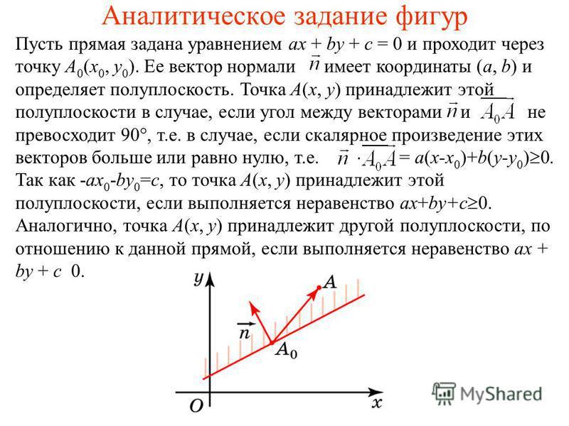 Аналитическое задание фигур Пусть прямая задана уравнением ax + by + c = 0 и проходит через точку A 0 (x 0, y 0 ). Ее вектор нормали имеет координаты (a, b) и определяет полуплоскость. Точка A(x, y) принадлежит этой полуплоскости в случае, если угол
