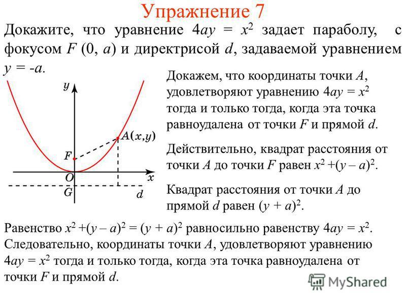 Упражнение 7 Докажите, что уравнение 4ay = x 2 задает параболу, с фокусом F (0, a) и директрисой d, задаваемой уравнением y = -a. Докажем, что координаты точки A, удовлетворяют уравнению 4ay = x 2 тогда и только тогда, когда эта точка равноудалена от