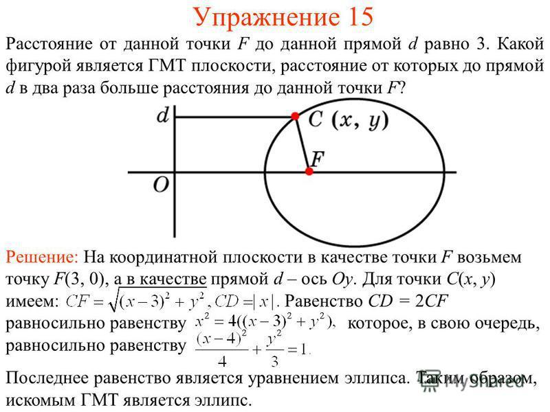 Упражнение 15 Решение: На координатной плоскости в качестве точки F возьмем точку F(3, 0), а в качестве прямой d – ось Oy. Для точки C(x, y) имеем: Равенство CD = 2CF равносильно равенству которое, в свою очередь, равносильно равенству Последнее раве