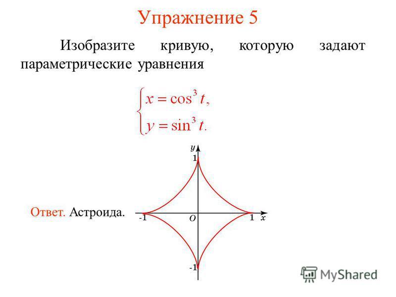 Упражнение 5 Изобразите кривую, которую задают параметрическийе уравнения Ответ. Астроида.