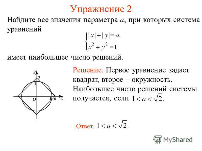 Упражнение 2 Найдите все значения параметра a, при которых система уравнений имеет наибольшее число решений. Решение. Первое уравнение задает квадрат, второе – окружность. Наибольшее число решений системы получается, если Ответ.