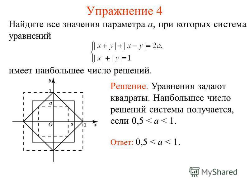 Упражнение 4 Найдите все значения параметра a, при которых система уравнений имеет наибольшее число решений. Ответ: 0,5 < a < 1. Решение. Уравнения задают квадраты. Наибольшее число решений системы получается, если 0,5 < a < 1.